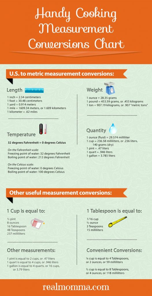 Handy Cooking Measurement Conversion Chart